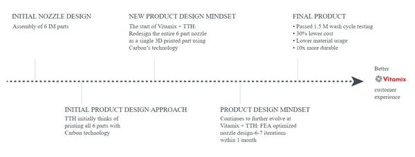 Nozzle Design timeline